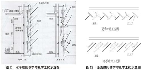 清华大学超低能耗示范楼建筑幕墙技术(二)